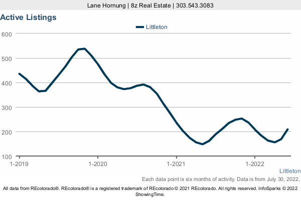 Number of Homes for Sale by month in Littleton in a 3 Year Graph
