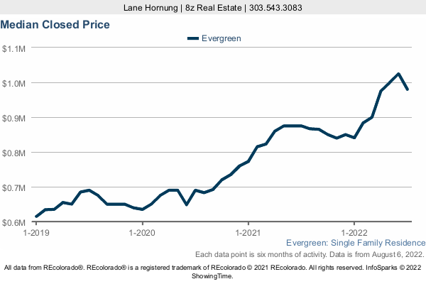 Median Home Sold Price in Evergreen a 3 Year Graph