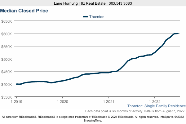 Median Home Sold Price in Thornton a 3 Year Graph