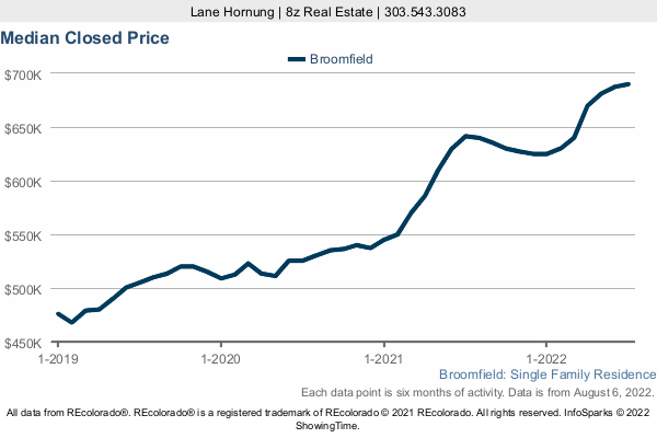 Median Home Sold Price in Broomfield a 3 Year Graph