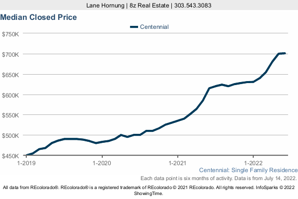 Median Home Sold Price in Centennial a 3 Year Graph