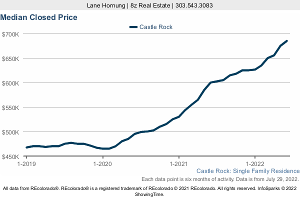 Median Home Sold Price in Castle Rock a 3 Year Graph