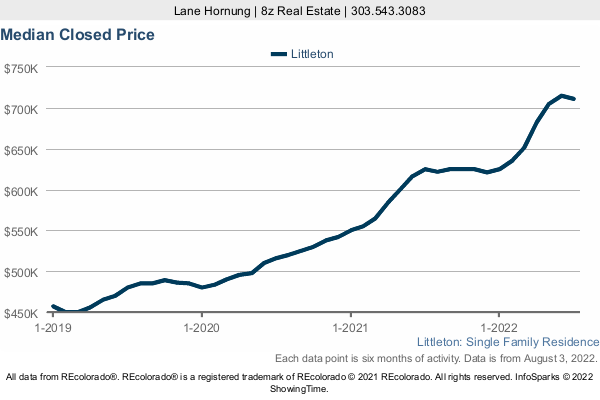 Median Home Sold Price in Littleton a 3 Year Graph