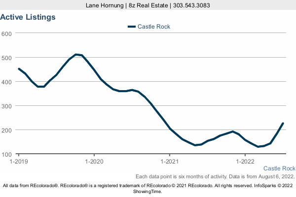 Number of Homes for Sale by month in Castle Rock in a 3 Year Graph