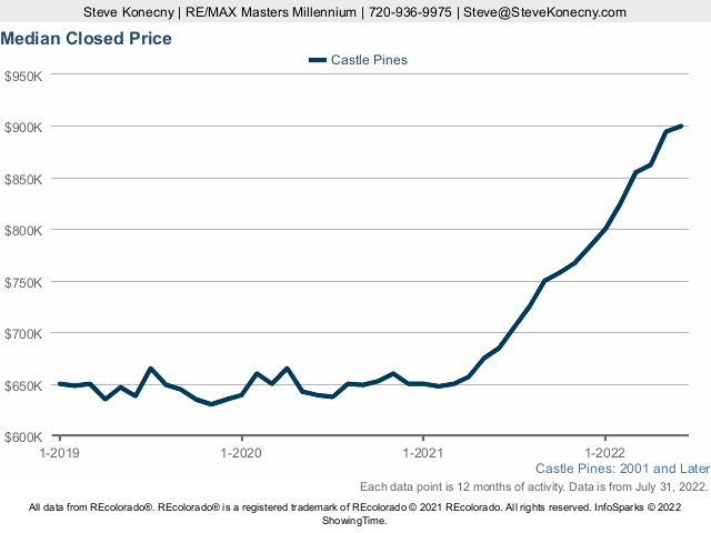 Daily Castle Pines Mediam Sold Price Trend