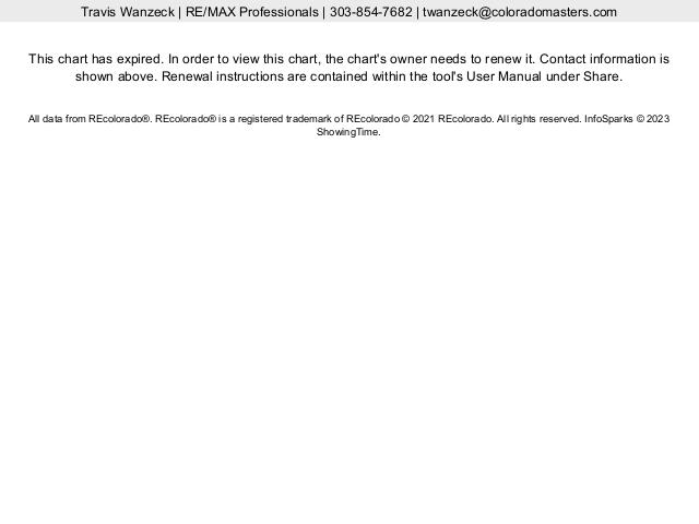 Castle Rock vs Elizabeth vs Parker Average Price Per SQFT Live Update