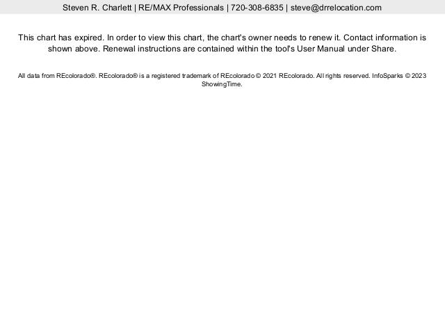 YTD Median Sold Price in Colorado for 80016 vs 80206