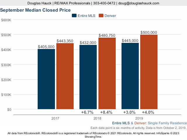 Denver County Median Price Live Update