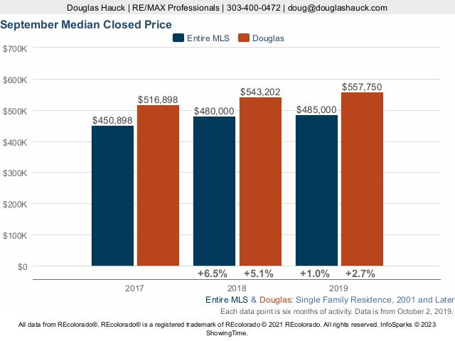 Douglas County Median Price Live Update