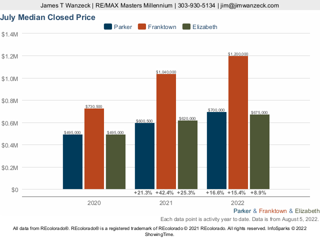 Parker vs Franktown vs Elizabeth Median Sold Price YTD
