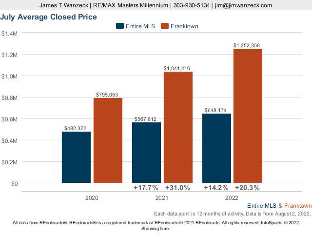 Franktown Average Closed Price Live Update