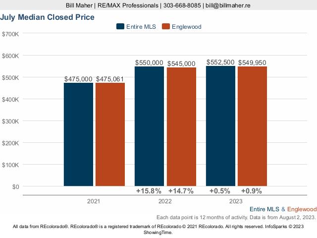 Englewood Median Closed Price
