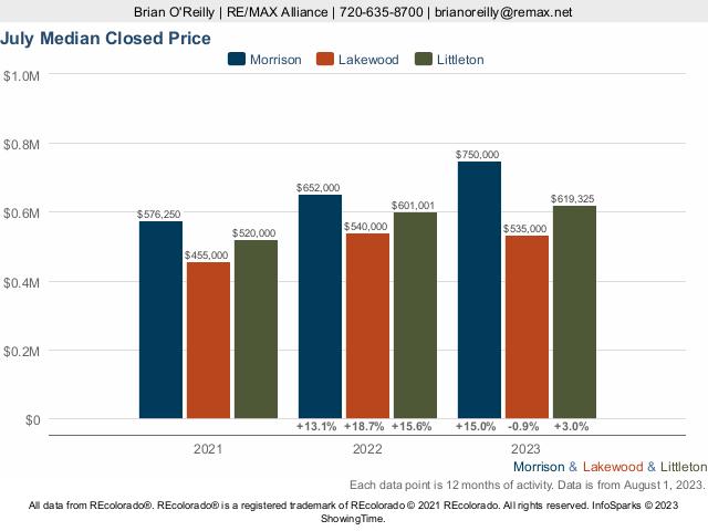 Morrison vs Lakewood vs Littleton Median Closed Price