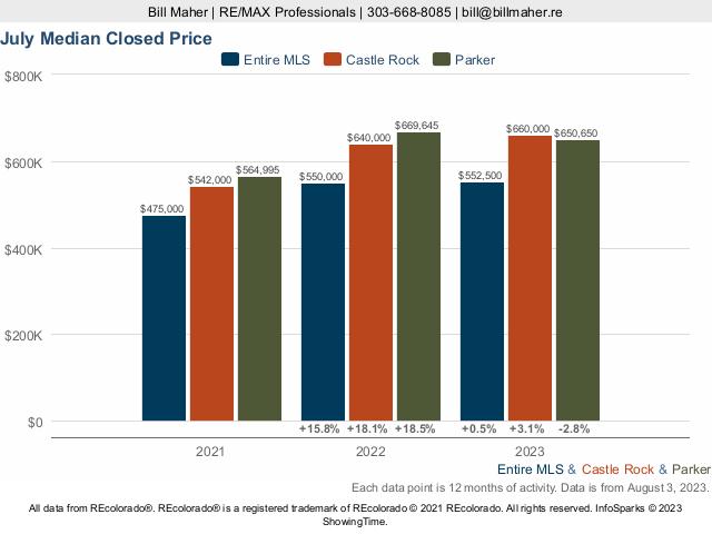 Pradera Homes Colorado Market Trend Live Update
