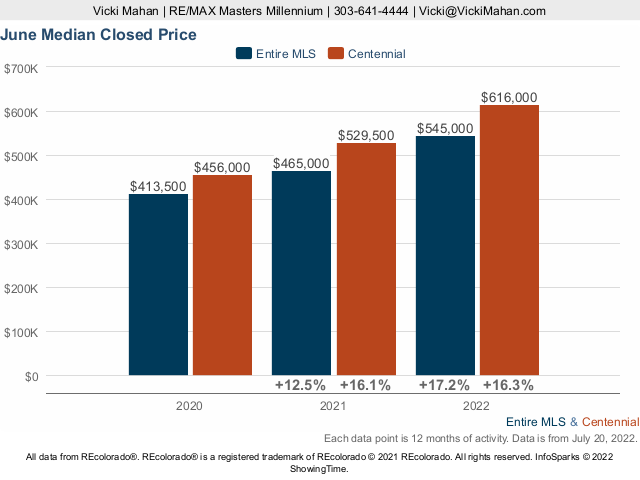 Centennial Homes Colorado Market Trend Live Update