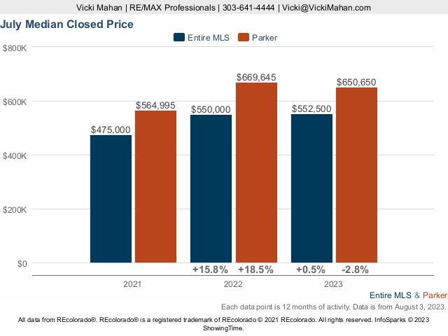 Parker Homes Colorado Market Trend Live Update
