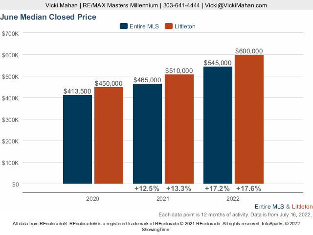 Littleton Homes Colorado Market Trend Live Update