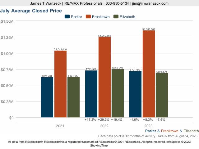 Parker vs Franktown vs Elizabeth Average Sold Price