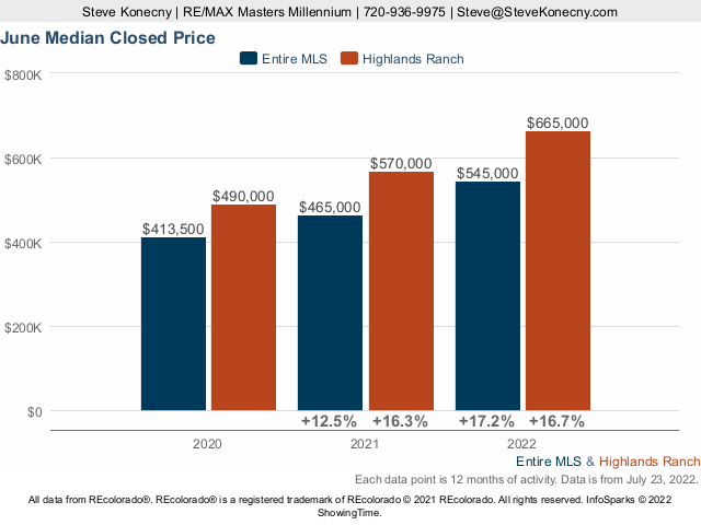 Highlands Ranch Colorado Median Closed Price Live Update