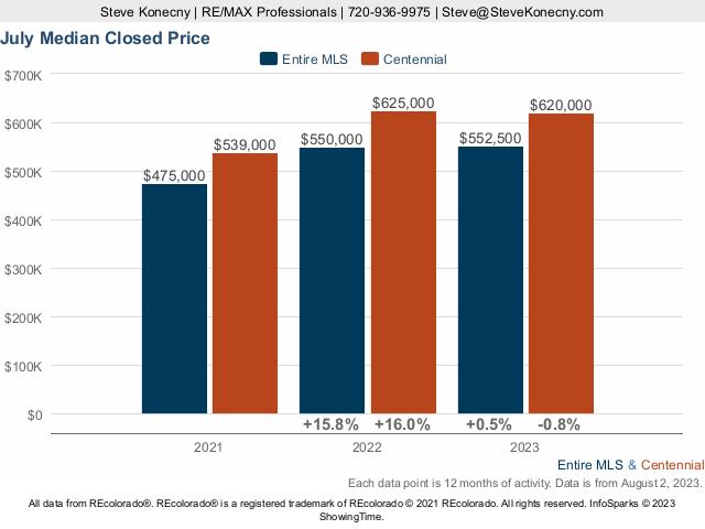 Centennial Colorado Median Closed Price Live Update