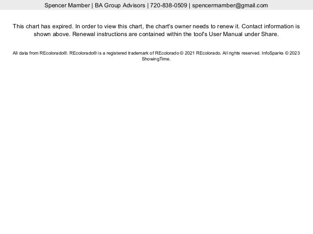 Aurora vs Parker vs Denver Median Closed Price Live Update