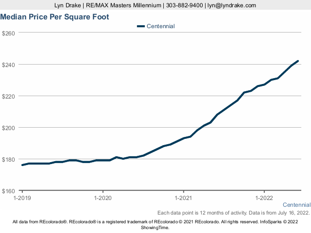Centennial Median Price Per SQFT Live Update