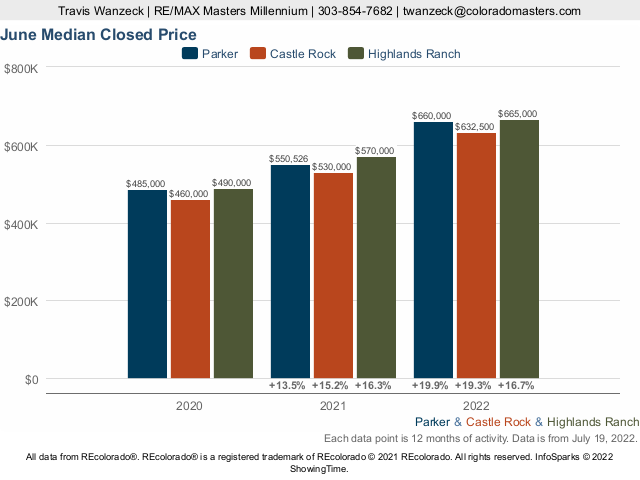 Castle Rock vs Parker vs Highlands Ranch Median Closed Price Live Update